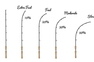 how to choose the right fishing rod action tailored tackle