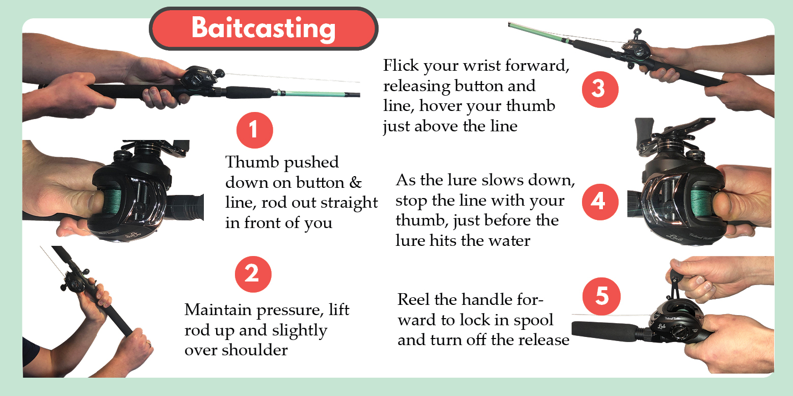 How to Cast a Baitcaster Diagram Tailored Tackle