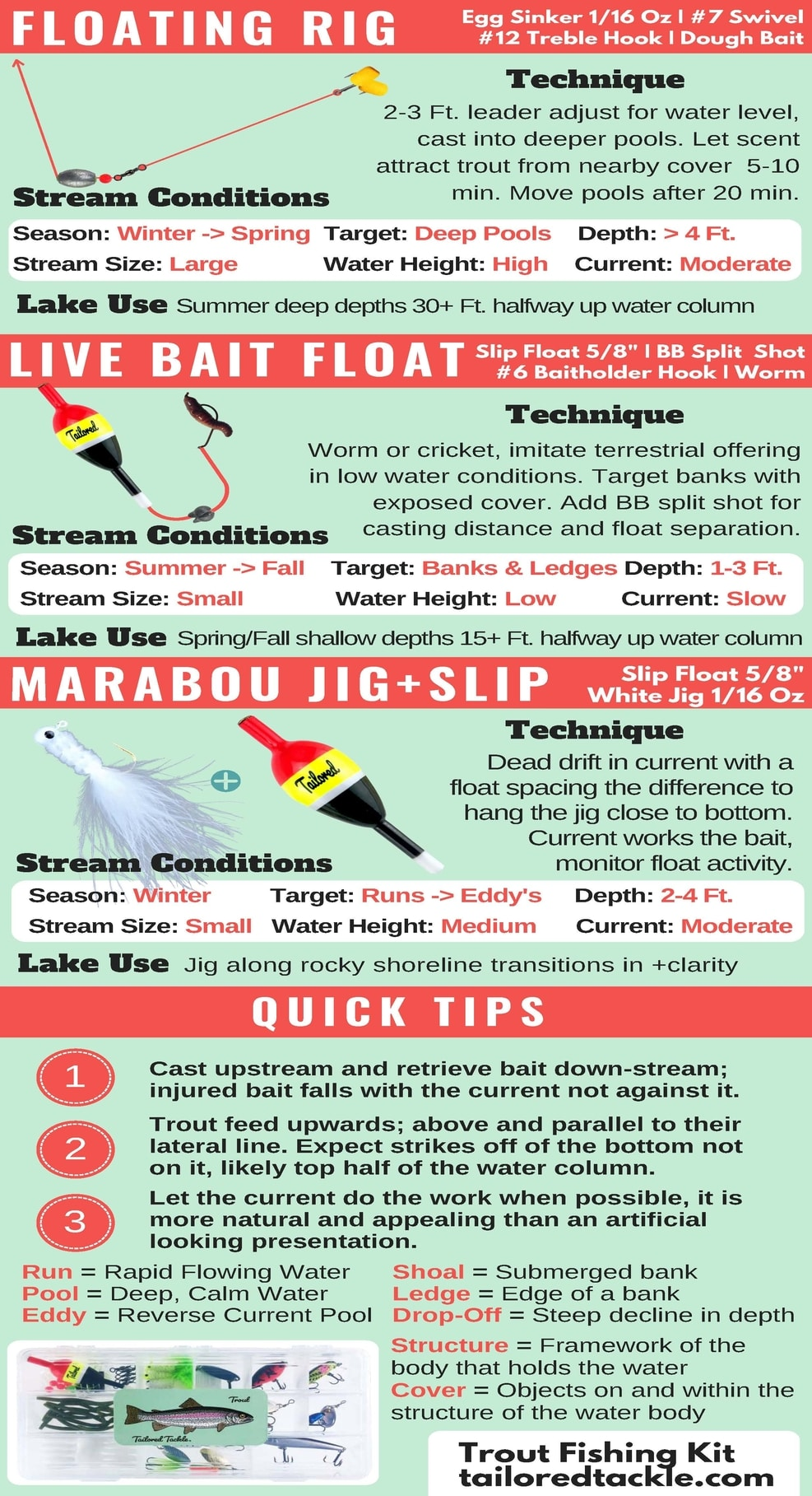 Rainbow Trout Fishing Rigs Bottom Rig Slip Bobber Live Bait Tailored Tackle